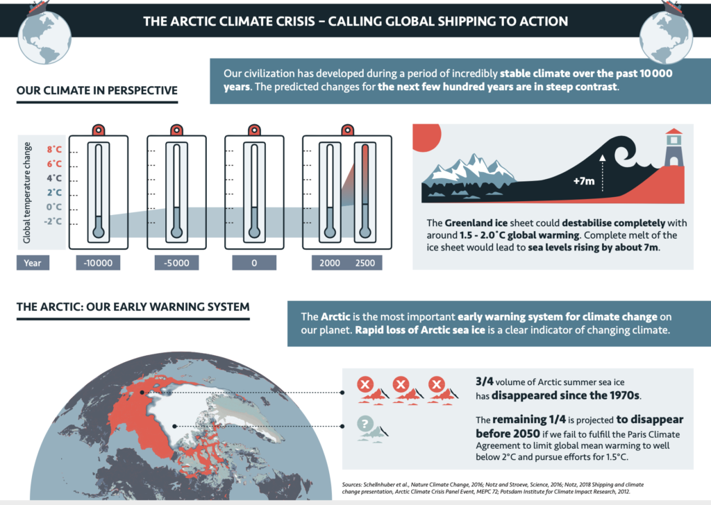 Infographic: The Arctic Climate Crisis - Calling Global Shipping to Action