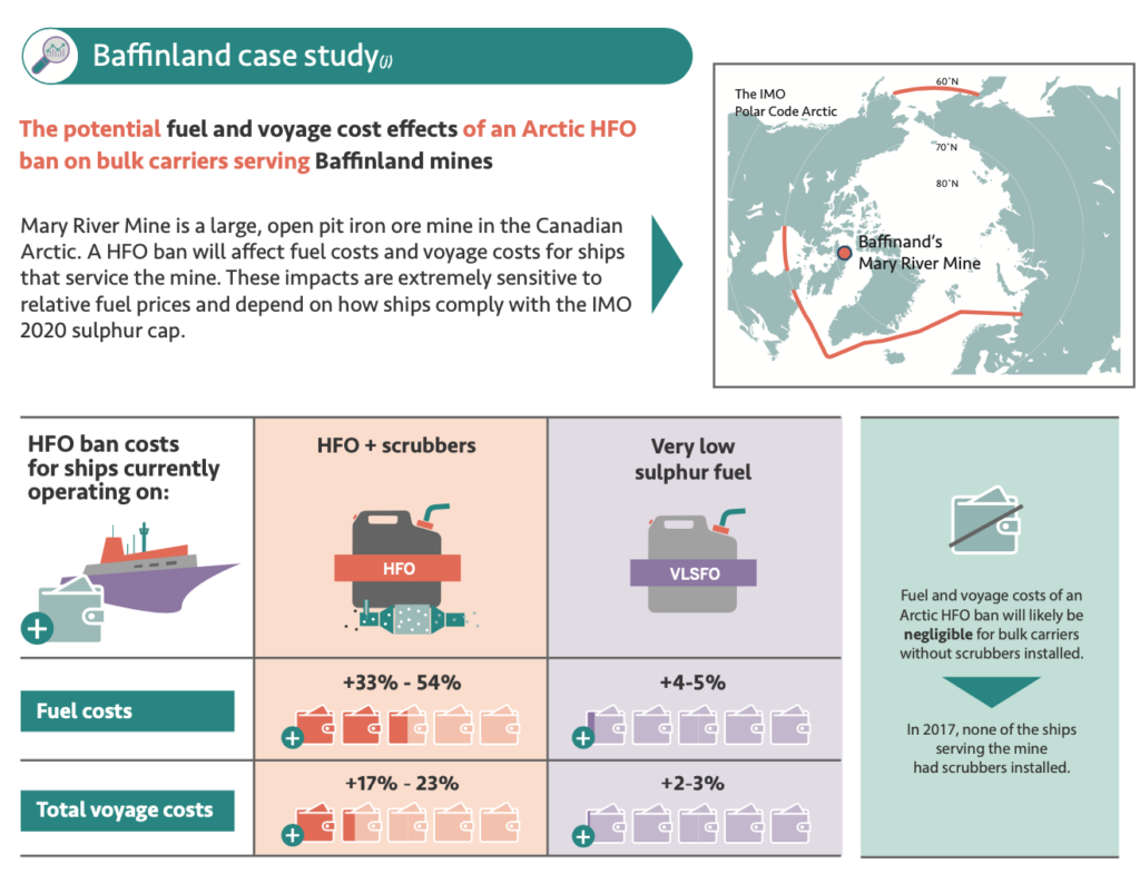 Infographic: Do not delay a ban on the use and carriage of HFO as fuel by Arctic shipping