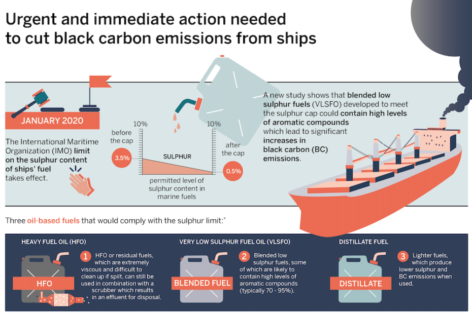 Infographic: Urgent and immediate action needed to cut black carbon emissions from ships