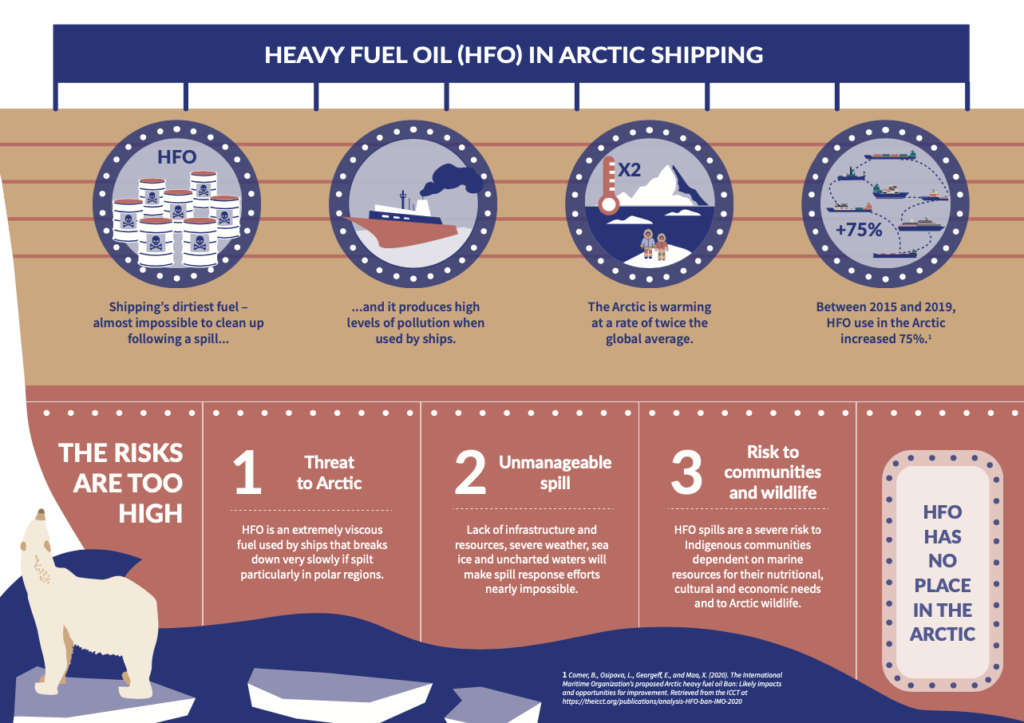 Infographic: Heavy Fuel Oil in Arctic Shipping
