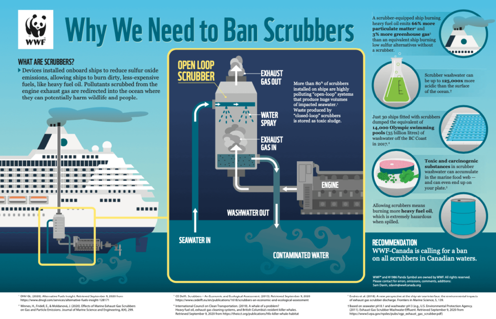 Infographic Why we need to ban scrubbers WWF