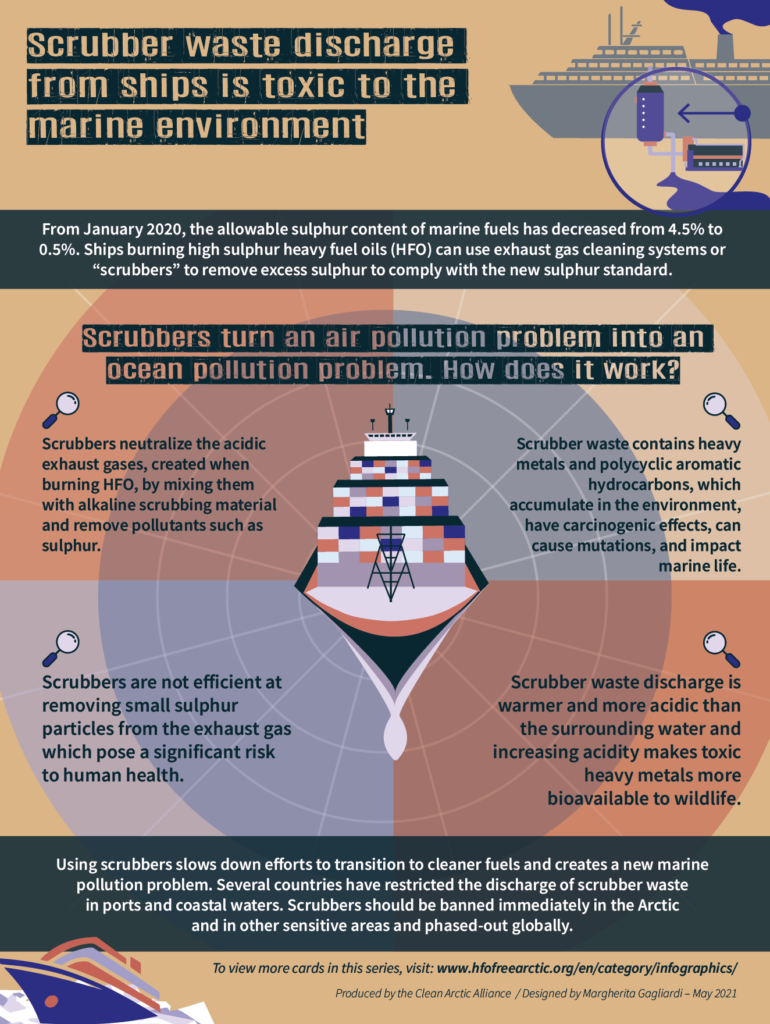 """Infographic: Scrubber waste discharge from ships is toxic to the marine environment From January 2020, the allowable sulphur content of marine fuels has decreased from 4.5% to 0.5%. Ships burning high sulphur heavy fuel oils (HFO) can use exhaust gas cleaning systems or """"scrubbers"""" to remove excess sulphur to comply with new exhaust sulphur standard. Scrubbers turn an air pollution problem into an ocean pollution problem. How does that work? Download pdf: Infographic: Scrubber waste discharge from ships is toxic to the marine environment"""