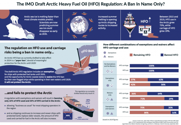 Infographic: The IMO Draft Arctic Heavy Fuel Oil (HFO) Regulation: A Ban In Name Only?