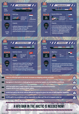 https://imoarcticsummit.org/publications/infographic-heavy-fuel-oil-spills-case-studies-of-a-global-problem/